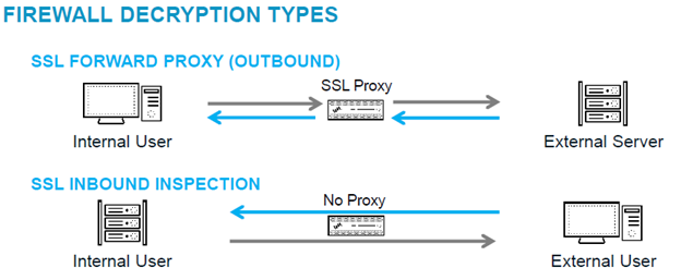 How I Learned to Stop Worrying and Love SSL Decryption